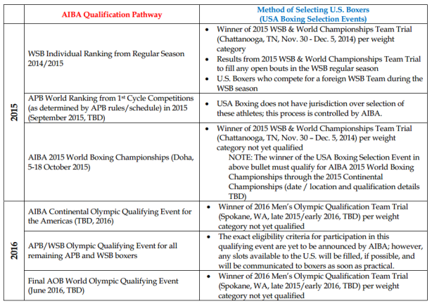 AIBA_QualificationPathways